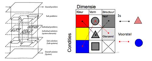 morfologischoverzicht